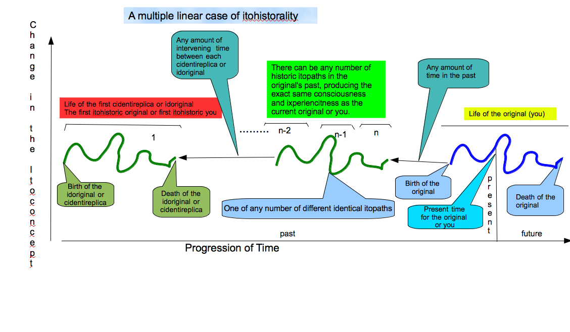 Multiple linear case of itohistorality.png