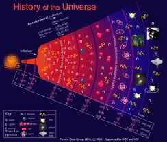 History of the universe.jpg