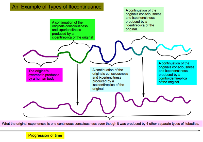 Types of itocontinuance.png